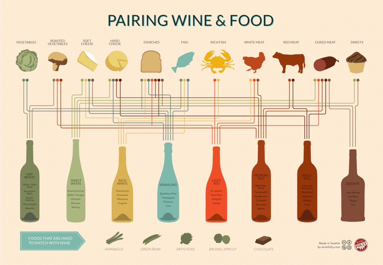 eten-en-wijn-combineren